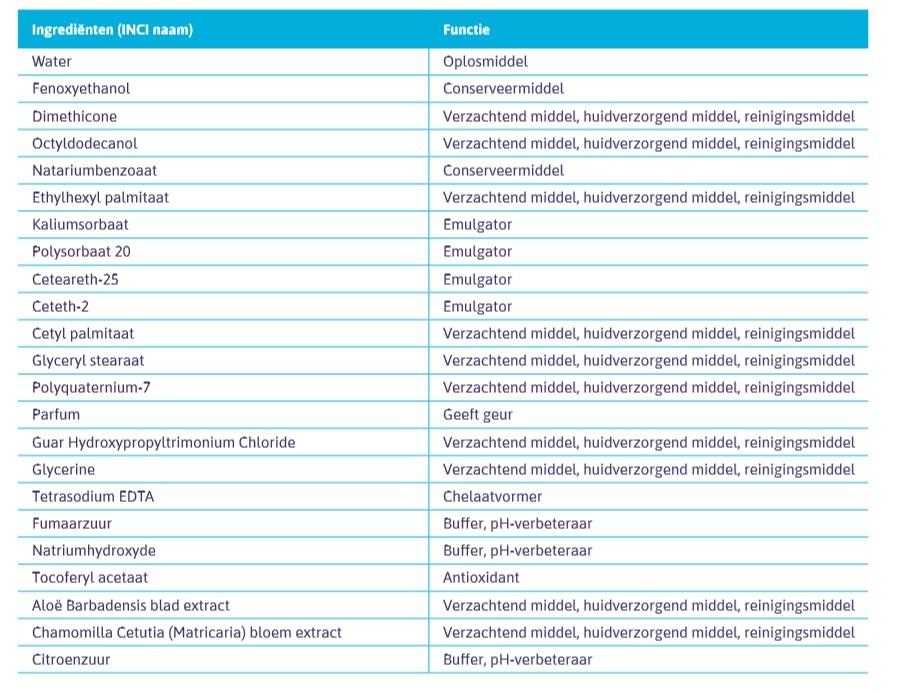 Bestanddelen lijst Tena Wet Wipes