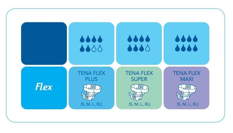 tena flex product range